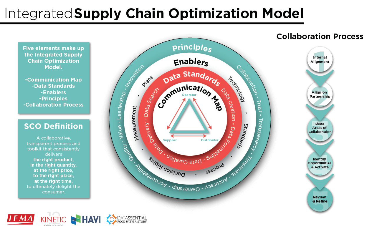SCO Integrated Supply Chain Optimization
