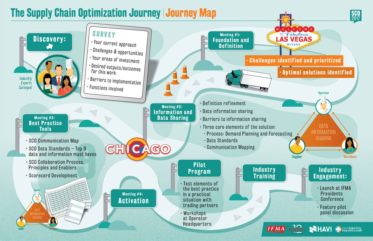 The Supply Chain Optimization Journey Map
